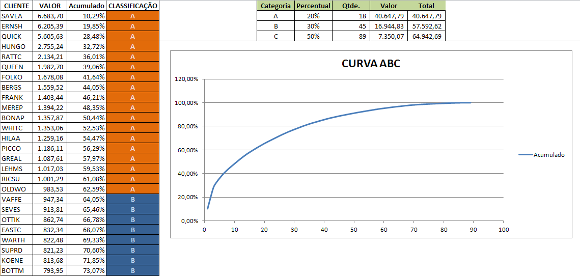 Curva ABC