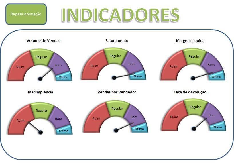 Gráfico Velocímetro Excel com Indicadores Empresariais