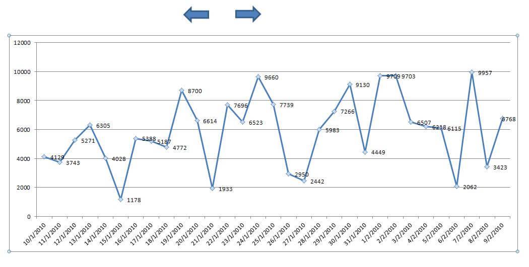 Gráfico Com Movimentação para Visualização de Dados