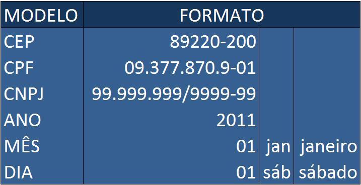 Formatar CEP CPF, CNPJ, Ano, Mês, Dia no Excel