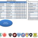 Classificação Campeonato Brasileiro 2011 A, B e C – Planilha Excel