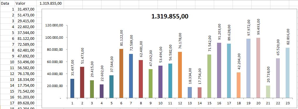 Gráfico Excel com Redimensionamento Automático Excel - 2