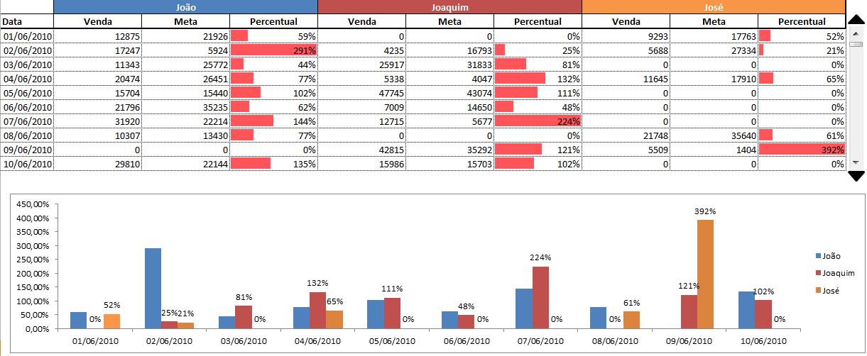Tabela com Barra de Rolagem Excel