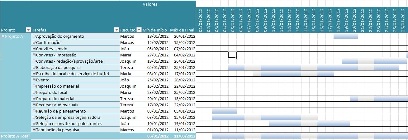 Controle de Projetos com Gantt e Tabela Dinâmica