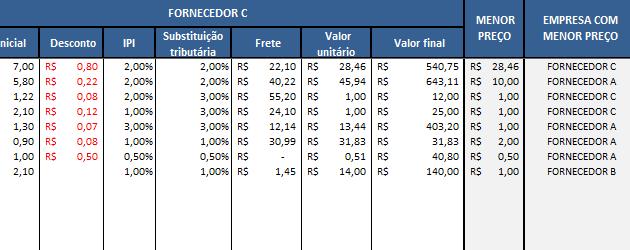 Planilha de cotação de preços Excel