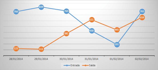 Gráfico com tamanho dinâmico dashboard 7
