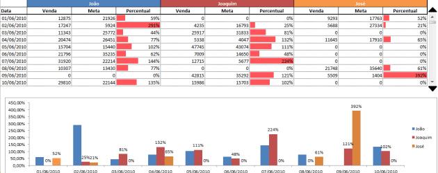 Coletânea de artigos sobre Dashboards do Guia do Excel