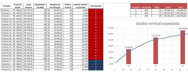 Excel - Margem de contribuição do produto
