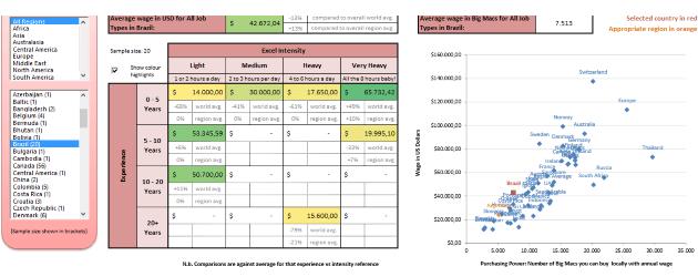 Quanto ganha um profissional de Excel