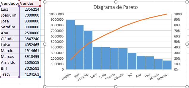 Diagrama de pareto Excel 2016