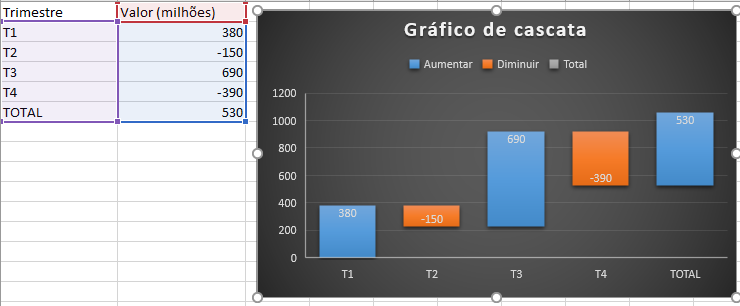 Gráfico de cascata Excel 2016