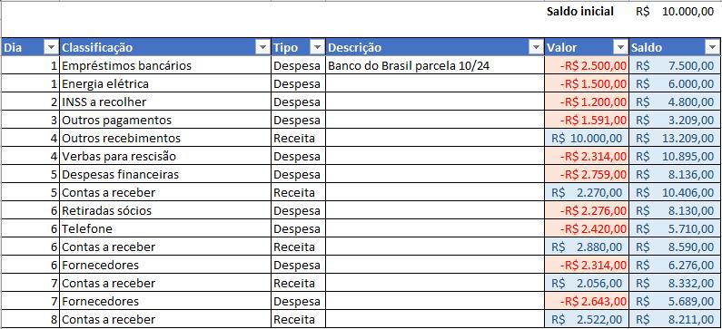 Lançamentos fluxo de caixa Excel