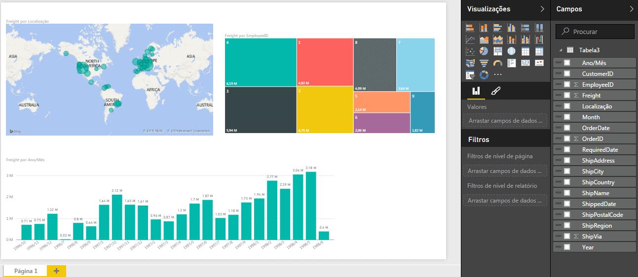 Gráfico de TreeMap Power BI