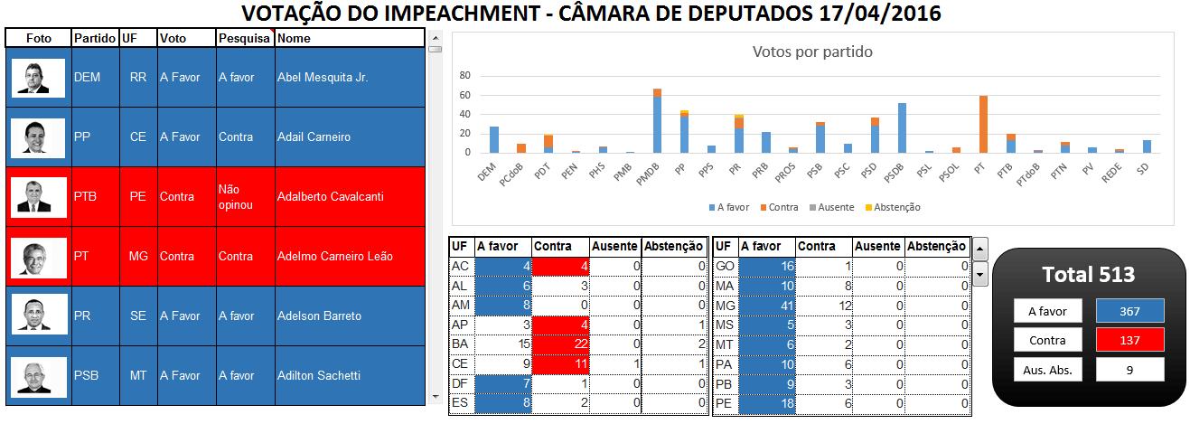 Planilha votação do impeachment 3