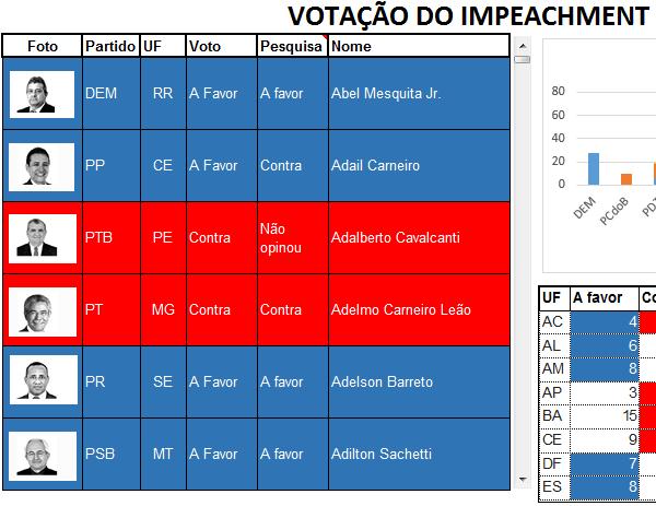 Planilha votação do impeachment 4