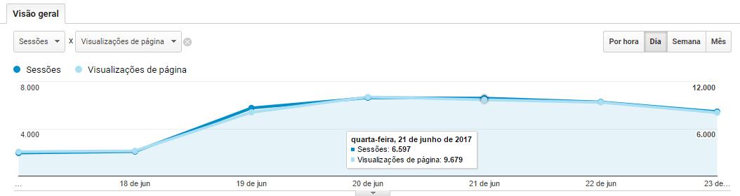 Gráfico Google Analytics 2