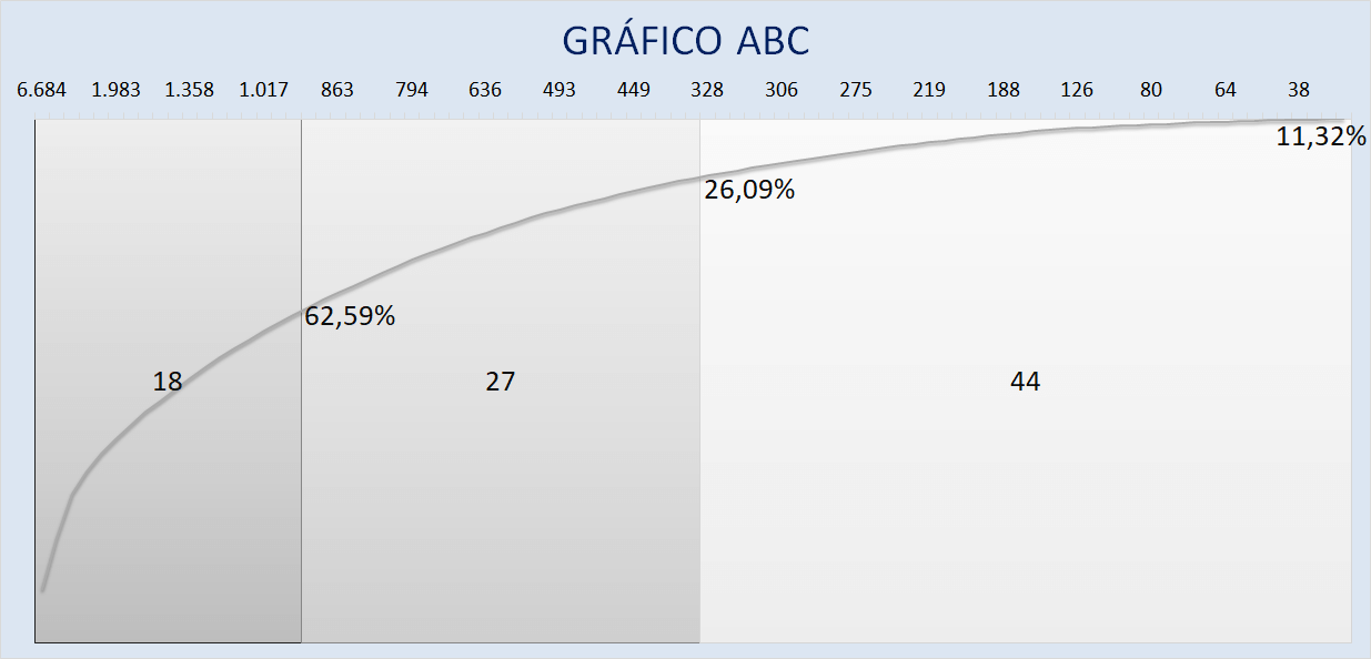 Gráfico curva ABC 4